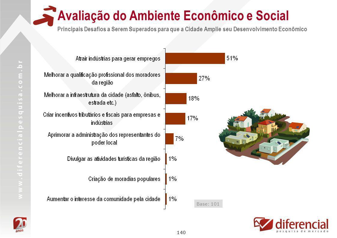 140 Avaliação do Ambiente Econômico e Social Principais Desafios a Serem Superados para que a Cidade Amplie seu Desenvolvimento Econômico Base: 101