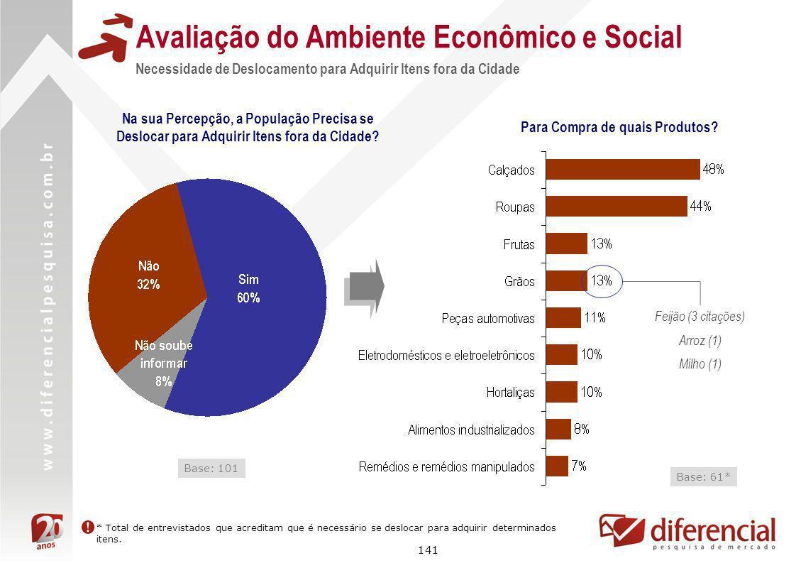 141 Avaliação do Ambiente Econômico e Social Necessidade de Deslocamento para Adquirir Itens fora da Cidade Na sua Percepção, a População Precisa se D