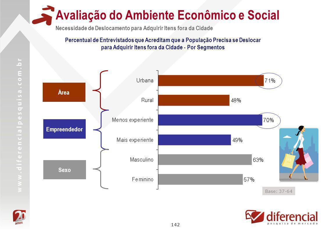 142 Avaliação do Ambiente Econômico e Social Necessidade de Deslocamento para Adquirir Itens fora da Cidade Percentual de Entrevistados que Acreditam