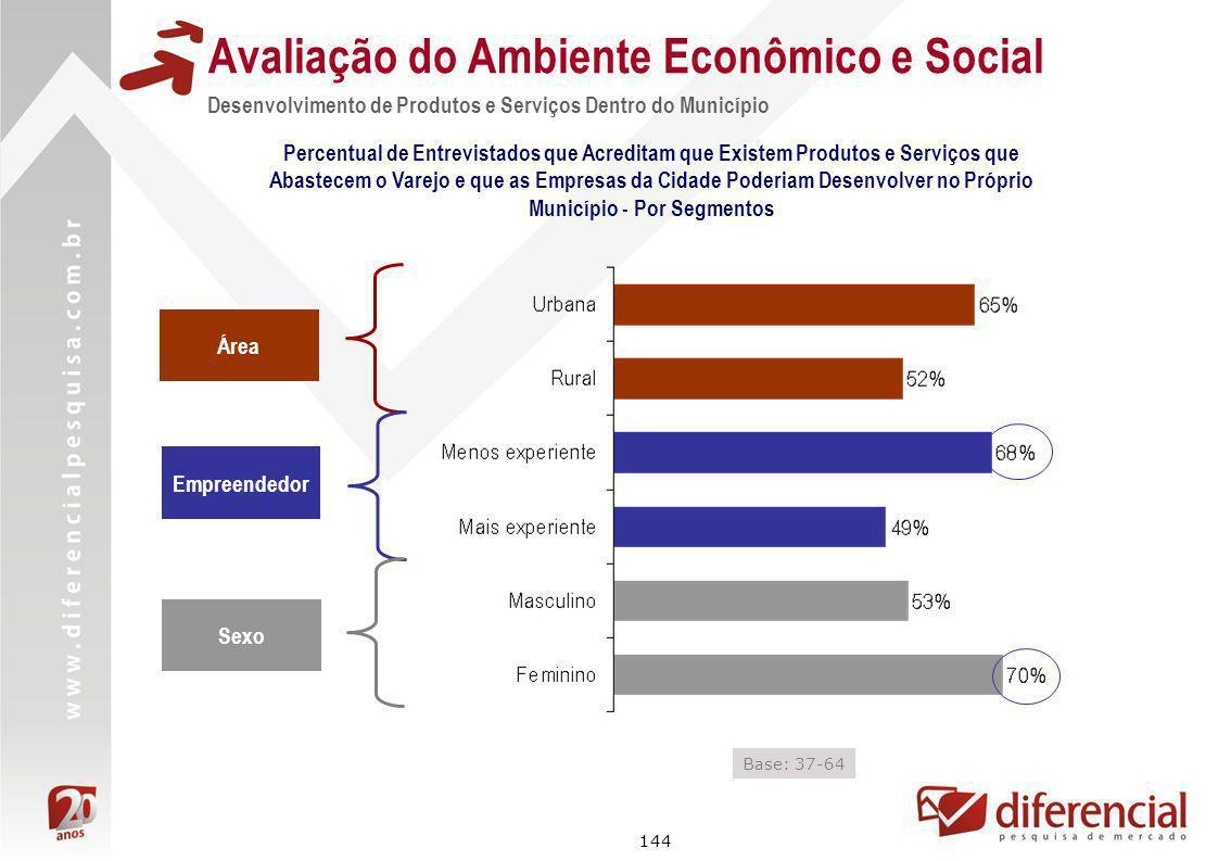 144 Avaliação do Ambiente Econômico e Social Percentual de Entrevistados que Acreditam que Existem Produtos e Serviços que Abastecem o Varejo e que as