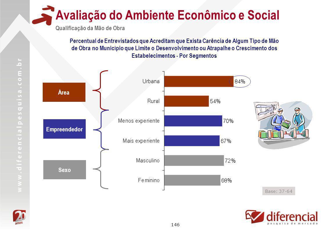 146 Avaliação do Ambiente Econômico e Social Qualificação da Mão de Obra Percentual de Entrevistados que Acreditam que Exista Carência de Algum Tipo d