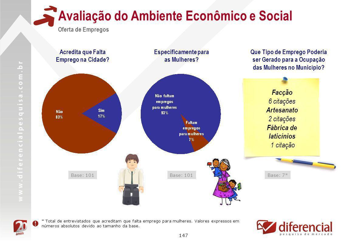 147 Avaliação do Ambiente Econômico e Social Oferta de Empregos Acredita que Falta Emprego na Cidade? Base: 101 Especificamente para as Mulheres? Base