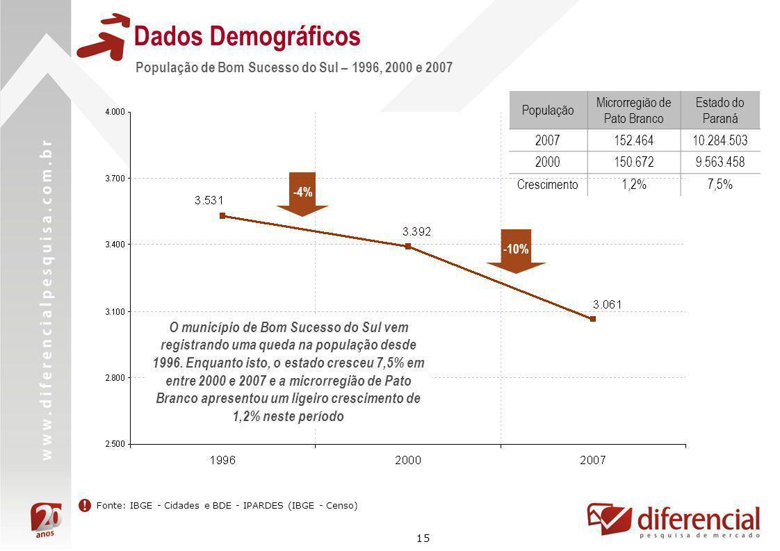 15 Dados Demográficos -4% -10% Fonte: IBGE - Cidades e BDE - IPARDES (IBGE - Censo) O município de Bom Sucesso do Sul vem registrando uma queda na pop