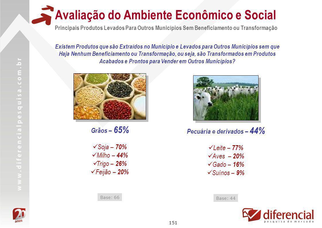 151 Avaliação do Ambiente Econômico e Social Principais Produtos Levados Para Outros Municípios Sem Beneficiamento ou Transformação Grãos – 65% Pecuár