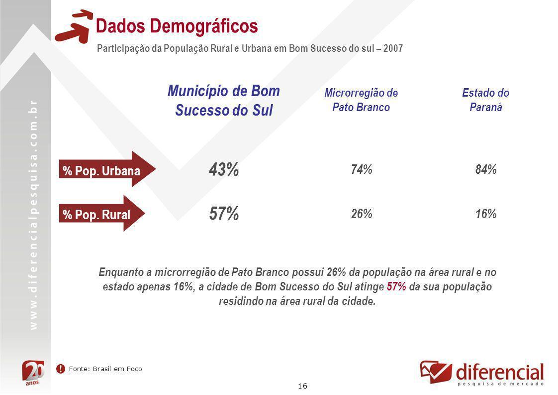 16 Dados Demográficos Participação da População Rural e Urbana em Bom Sucesso do sul – 2007 Fonte: Brasil em Foco % Pop. Urbana Município de Bom Suces