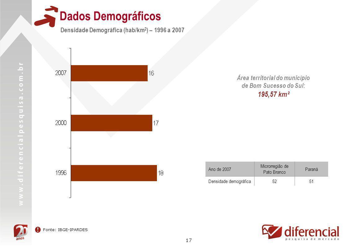 17 Dados Demográficos Densidade Demográfica (hab/km 2 ) – 1996 a 2007 Fonte: IBGE-IPARDES Área territorial do município de Bom Sucesso do Sul: 195,57