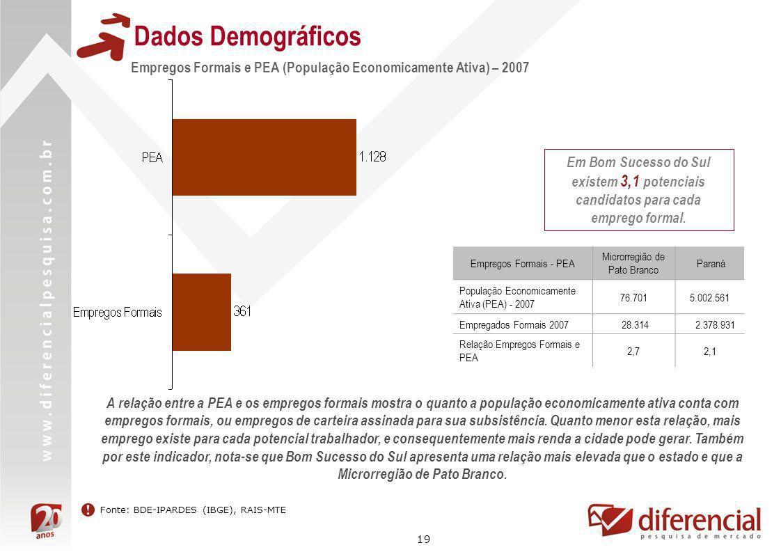 19 Dados Demográficos Fonte: BDE-IPARDES (IBGE), RAIS-MTE Empregos Formais e PEA (População Economicamente Ativa) – 2007 Em Bom Sucesso do Sul existem