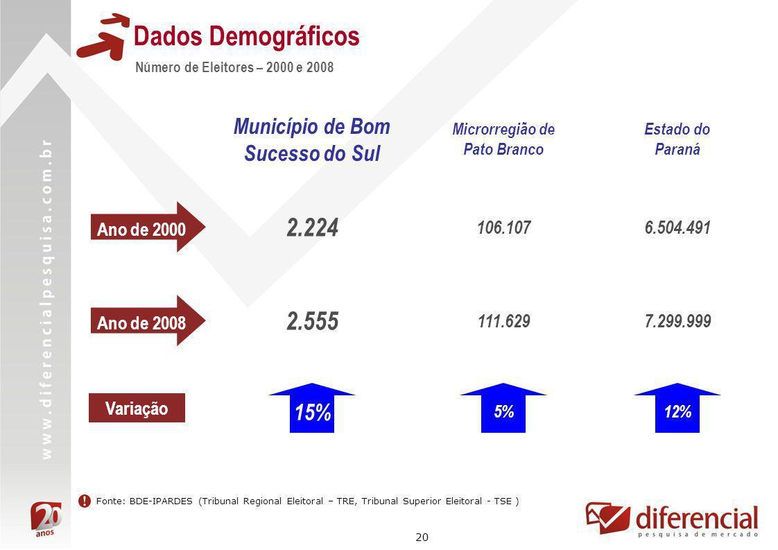 20 Dados Demográficos Número de Eleitores – 2000 e 2008 Fonte: BDE-IPARDES (Tribunal Regional Eleitoral – TRE, Tribunal Superior Eleitoral - TSE ) Ano