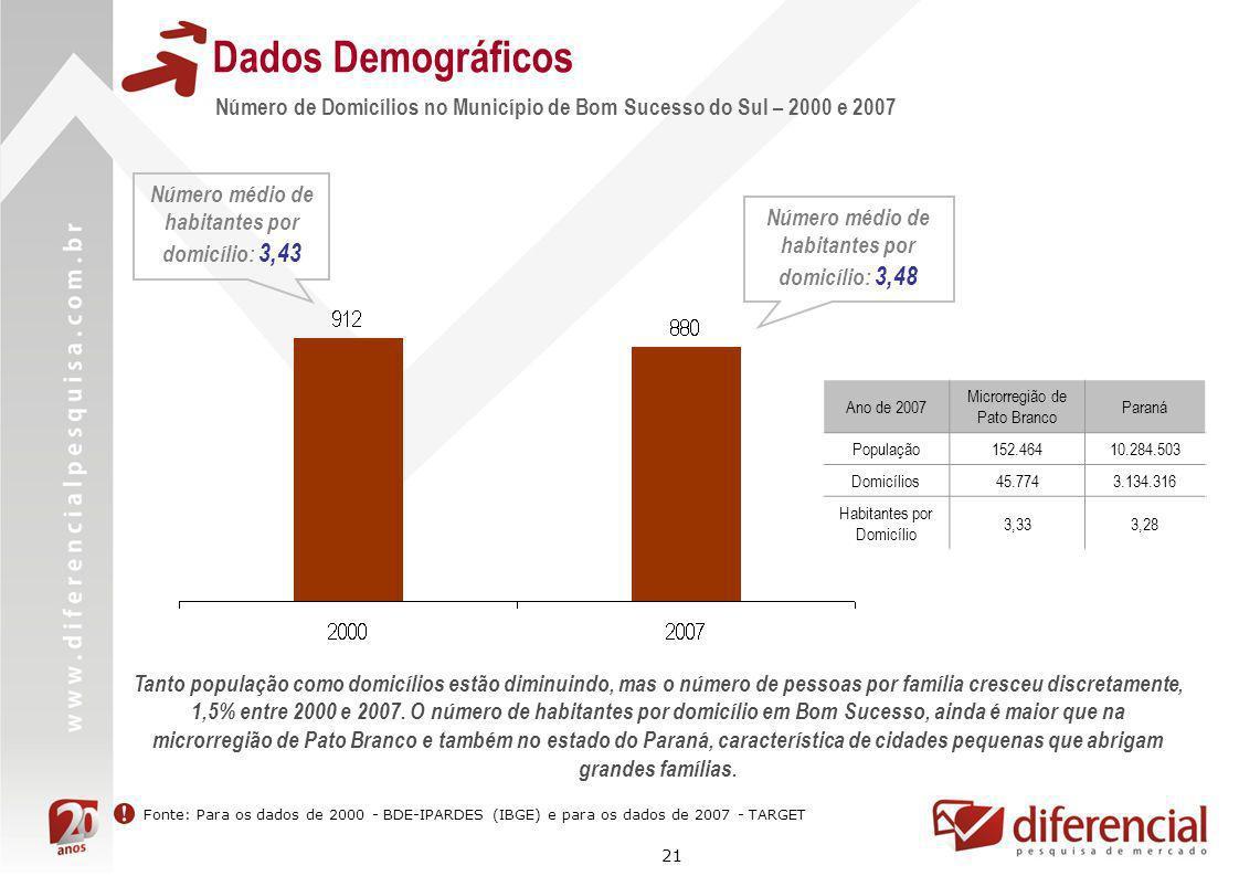 21 Dados Demográficos Número de Domicílios no Município de Bom Sucesso do Sul – 2000 e 2007 Fonte: Para os dados de 2000 - BDE-IPARDES (IBGE) e para o