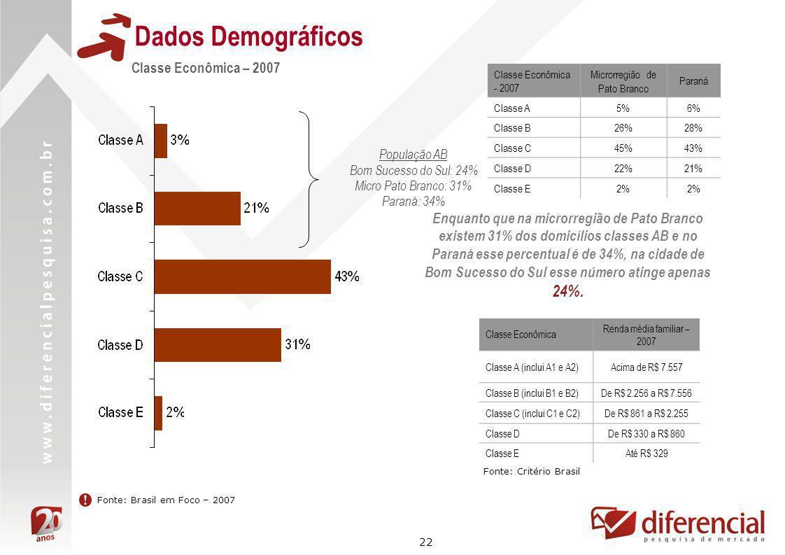 22 Dados Demográficos Fonte: Brasil em Foco – 2007 Classe Econômica – 2007 Enquanto que na microrregião de Pato Branco existem 31% dos domicílios clas