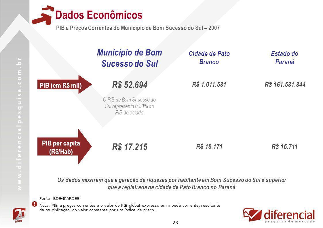 23 Dados Econômicos PIB a Preços Correntes do Município de Bom Sucesso do Sul – 2007 Fonte: BDE-IPARDES Nota: PIB a preços correntes e o valor do PIB