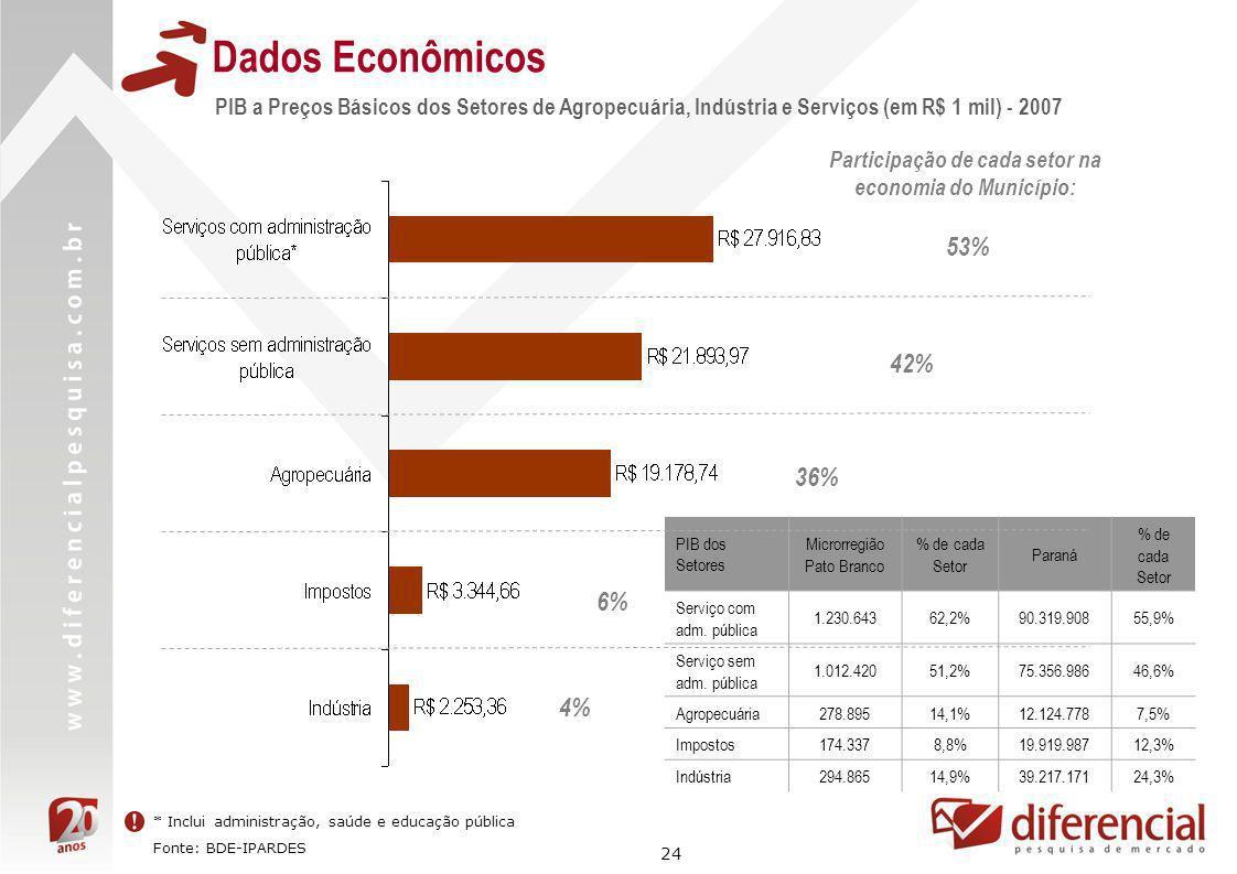 24 Dados Econômicos * Inclui administração, saúde e educação pública Fonte: BDE-IPARDES PIB a Preços Básicos dos Setores de Agropecuária, Indústria e