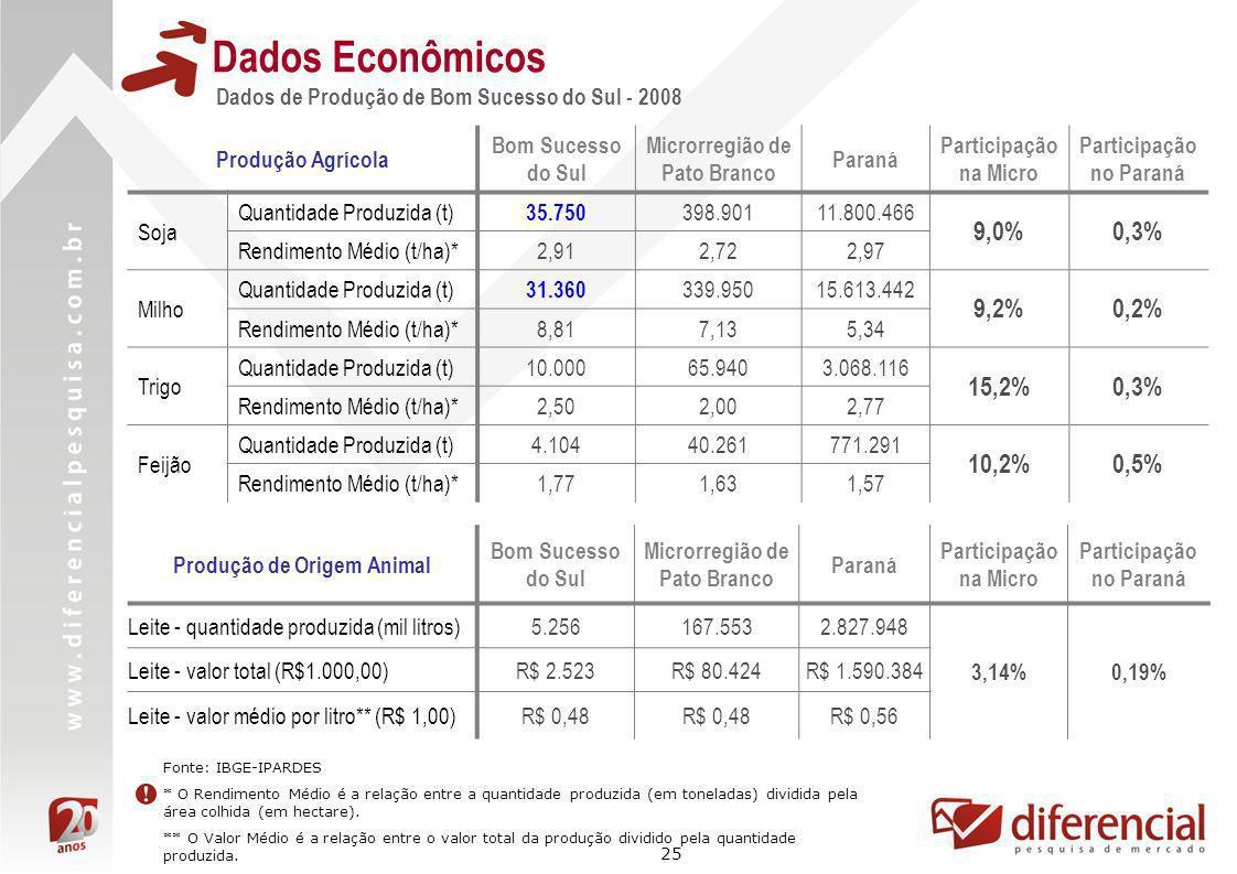 25 Dados Econômicos Dados de Produção de Bom Sucesso do Sul - 2008 Fonte: IBGE-IPARDES * O Rendimento Médio é a relação entre a quantidade produzida (