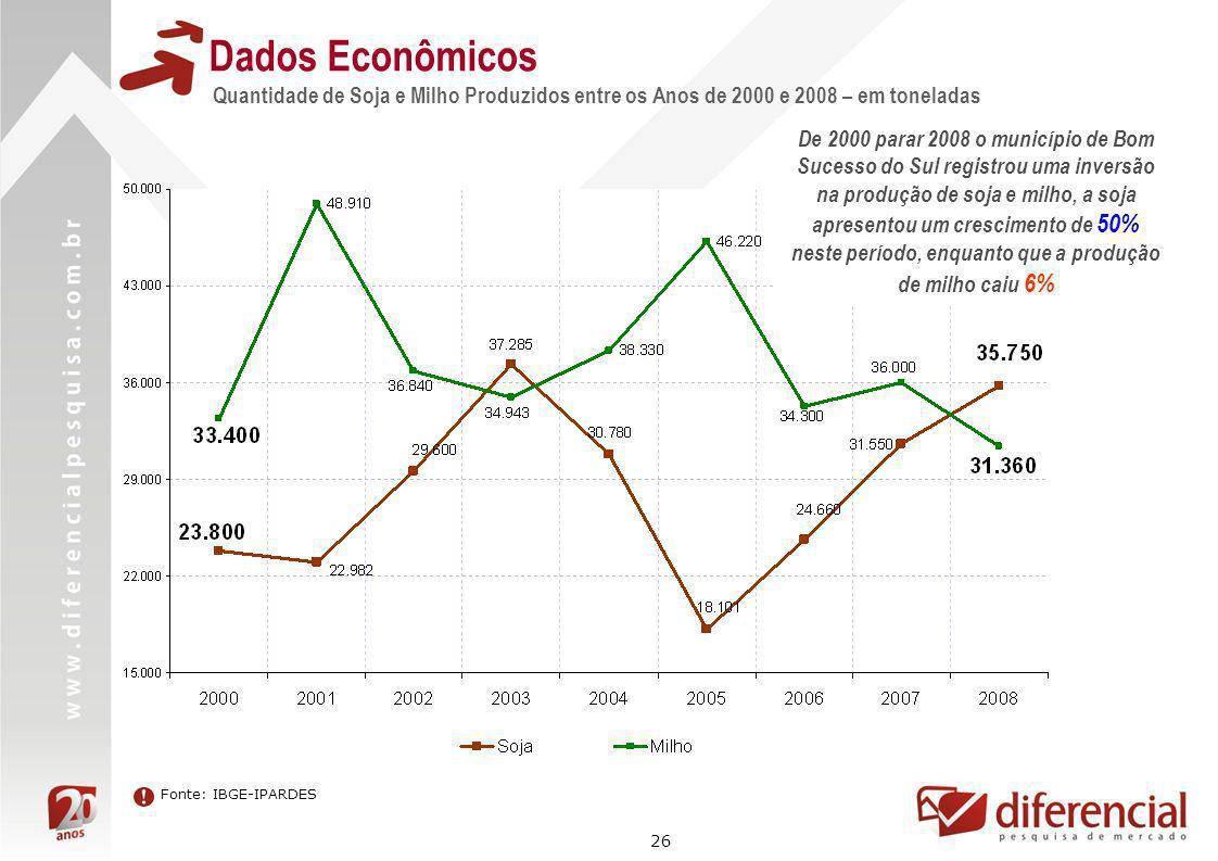 26 Dados Econômicos Quantidade de Soja e Milho Produzidos entre os Anos de 2000 e 2008 – em toneladas Fonte: IBGE-IPARDES De 2000 parar 2008 o municíp