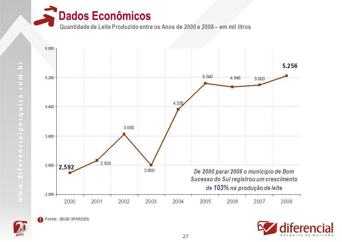 27 Dados Econômicos Quantidade de Leite Produzido entre os Anos de 2000 e 2008 – em mil litros Fonte: IBGE-IPARDES De 2000 parar 2008 o município de B
