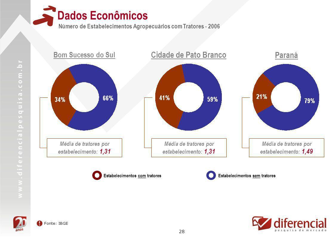 28 Dados Econômicos Número de Estabelecimentos Agropecuários com Tratores - 2006 Fonte: IBGE Bom Sucesso do Sul Estabelecimentos com tratoresEstabelec