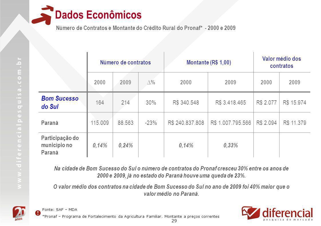 29 Dados Econômicos Número de Contratos e Montante do Crédito Rural do Pronaf* - 2000 e 2009 Fonte: SAF – MDA *Pronaf – Programa de Fortalecimento da