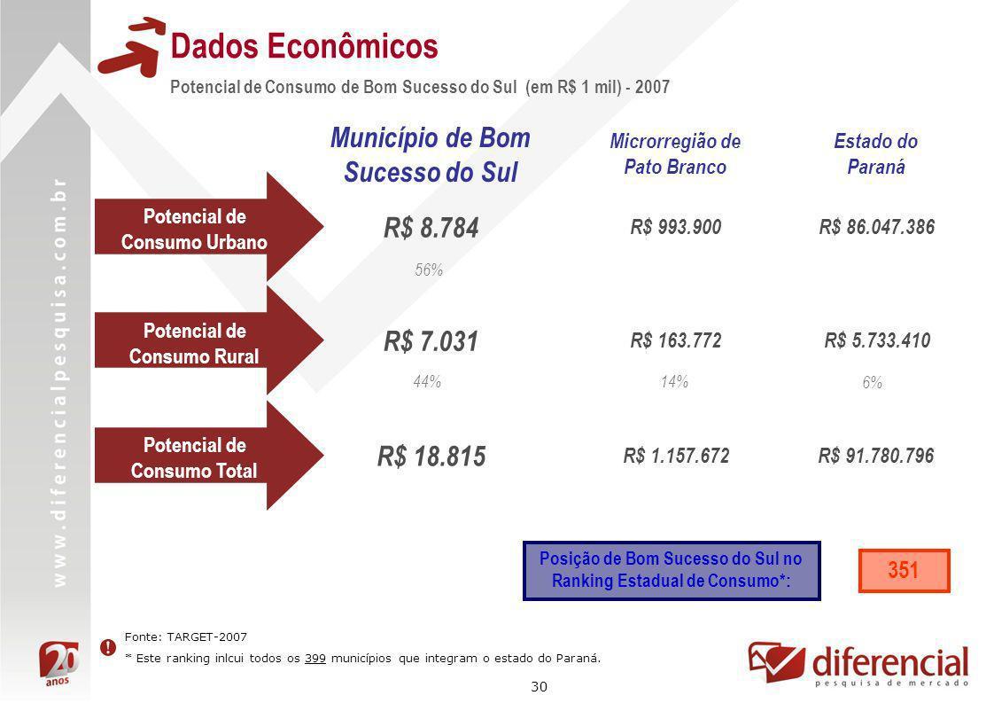 30 Dados Econômicos Fonte: TARGET-2007 * Este ranking inlcui todos os 399 municípios que integram o estado do Paraná. Potencial de Consumo de Bom Suce