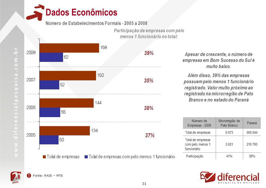 31 Dados Econômicos Fonte: RAIS – MTE Número de Estabelecimentos Formais - 2005 a 2008 Participação de empresas com pelo menos 1 funcionário no total: