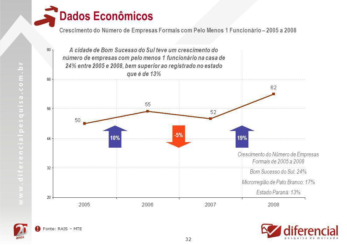32 Dados Econômicos Fonte: RAIS – MTE Crescimento do Número de Empresas Formais com Pelo Menos 1 Funcionário – 2005 a 2008 10% 19% Crescimento do Núme