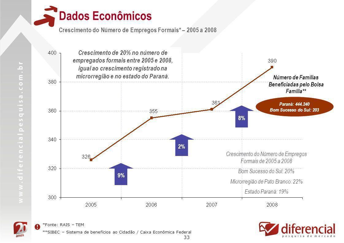 33 Dados Econômicos Crescimento do Número de Empregos Formais* – 2005 a 2008 9% 8% Crescimento do Número de Empregos Formais de 2005 a 2008 Bom Sucess