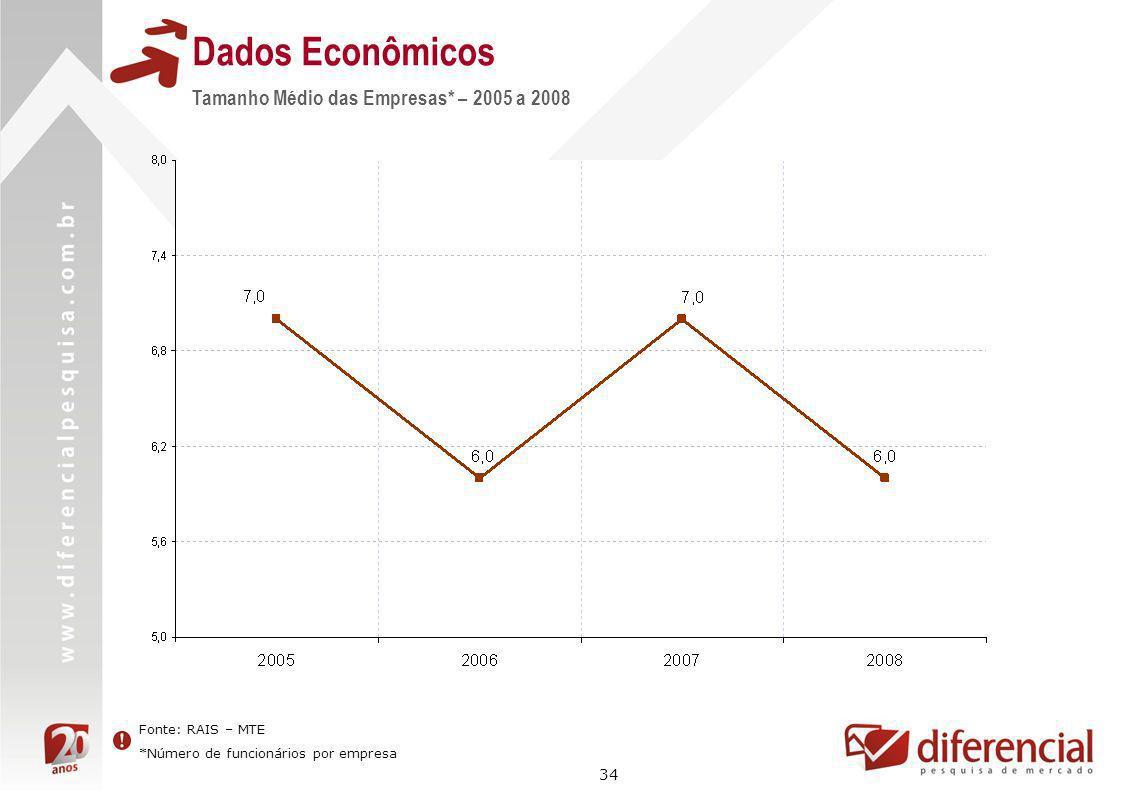 34 Dados Econômicos Fonte: RAIS – MTE *Número de funcionários por empresa Tamanho Médio das Empresas* – 2005 a 2008