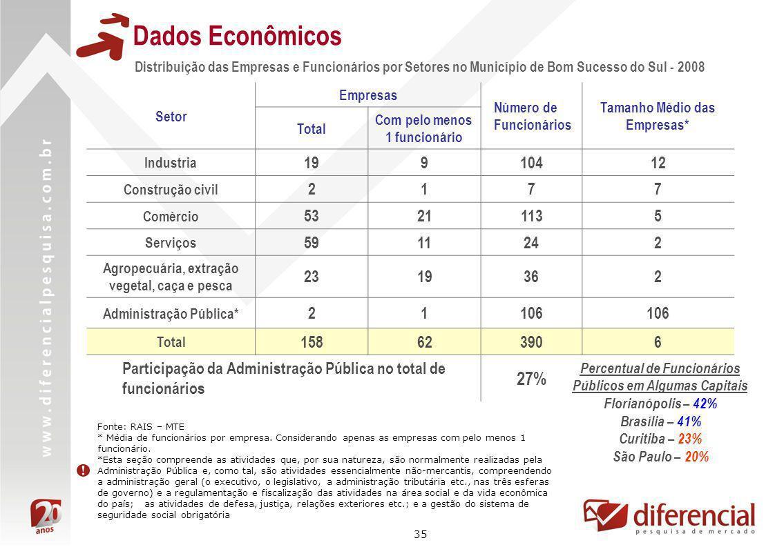 35 Distribuição das Empresas e Funcionários por Setores no Município de Bom Sucesso do Sul - 2008 Dados Econômicos Fonte: RAIS – MTE * Média de funcio