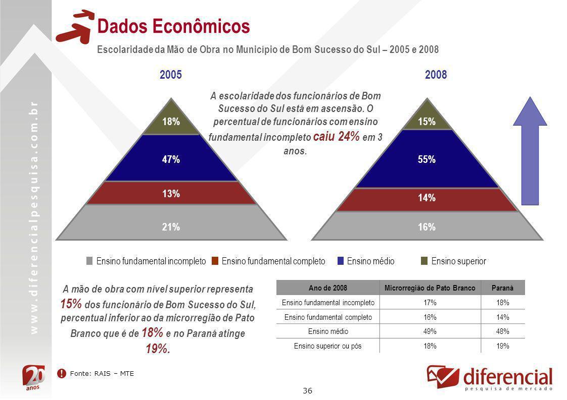 36 Dados Econômicos Fonte: RAIS – MTE Escolaridade da Mão de Obra no Município de Bom Sucesso do Sul – 2005 e 2008 20052008 Ensino médio Ensino superi