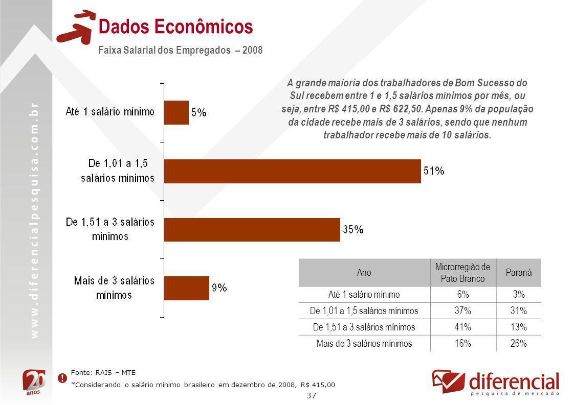 37 Dados Econômicos Fonte: RAIS – MTE *Considerando o salário mínimo brasileiro em dezembro de 2008, R$ 415,00 Faixa Salarial dos Empregados – 2008 A