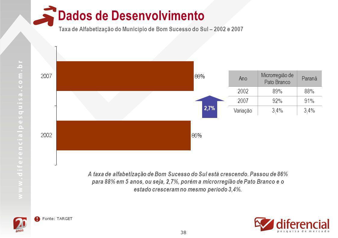 38 Dados de Desenvolvimento Taxa de Alfabetização do Município de Bom Sucesso do Sul – 2002 e 2007 Ano Microrregião de Pato Branco Paraná 200289%88% 2
