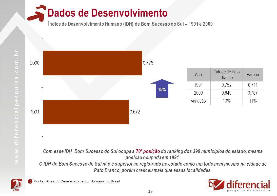 39 Índice de Desenvolvimento Humano (IDH) de Bom Sucesso do Sul – 1991 e 2000 Dados de Desenvolvimento Ano Cidade de Pato Branco Paraná 19910,7520,711