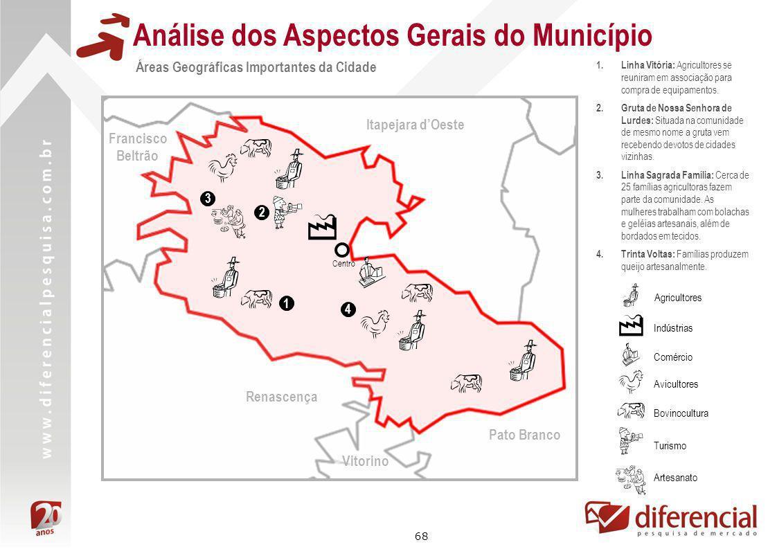 68 Análise dos Aspectos Gerais do Município Áreas Geográficas Importantes da Cidade Pato Branco Itapejara dOeste Francisco Beltrão Renascença Centro 1