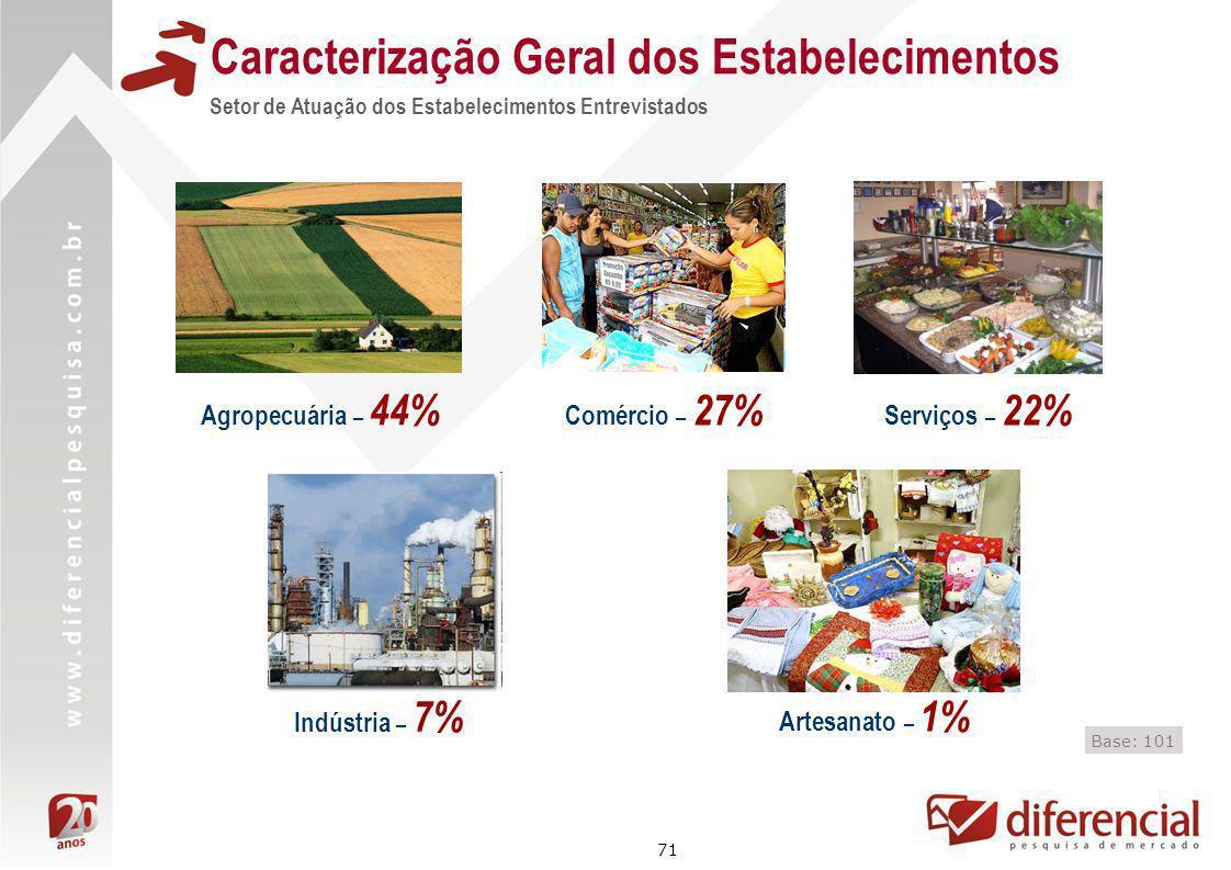 71 Caracterização Geral dos Estabelecimentos Setor de Atuação dos Estabelecimentos Entrevistados Base: 101 Agropecuária – 44% Comércio – 27% Serviços