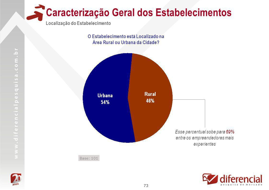 73 Caracterização Geral dos Estabelecimentos Localização do Estabelecimento Base: 101 O Estabelecimento está Localizado na Área Rural ou Urbana da Cid