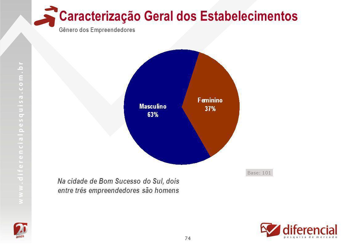 74 Caracterização Geral dos Estabelecimentos Gênero dos Empreendedores Base: 101 Na cidade de Bom Sucesso do Sul, dois entre três empreendedores são h