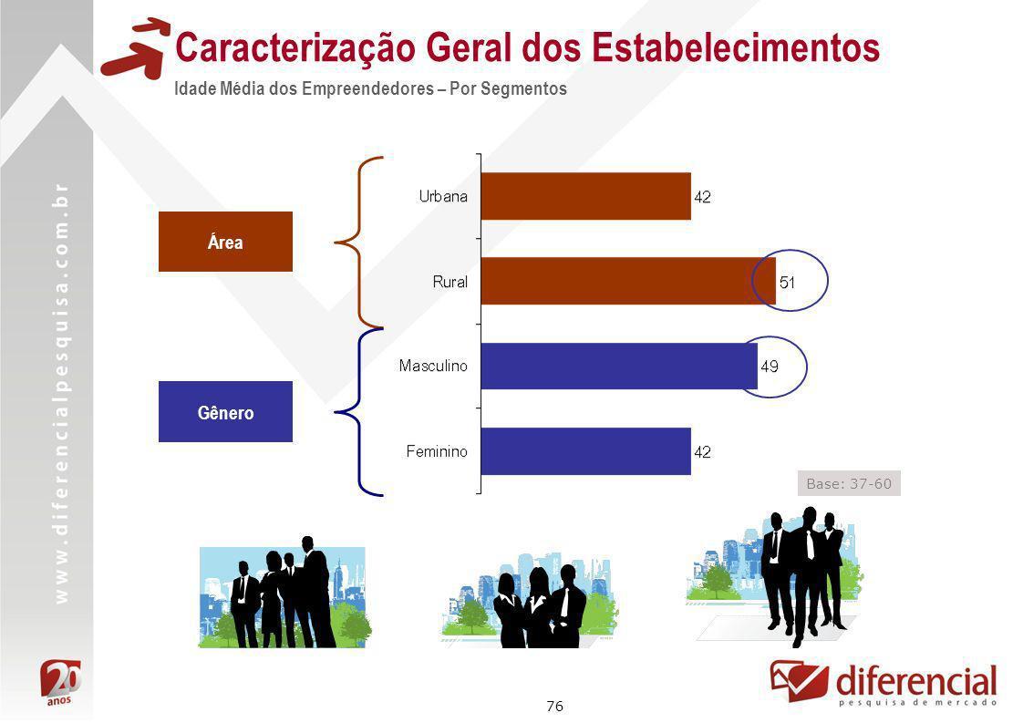 76 Área Gênero Base: 37-60 Caracterização Geral dos Estabelecimentos Idade Média dos Empreendedores – Por Segmentos