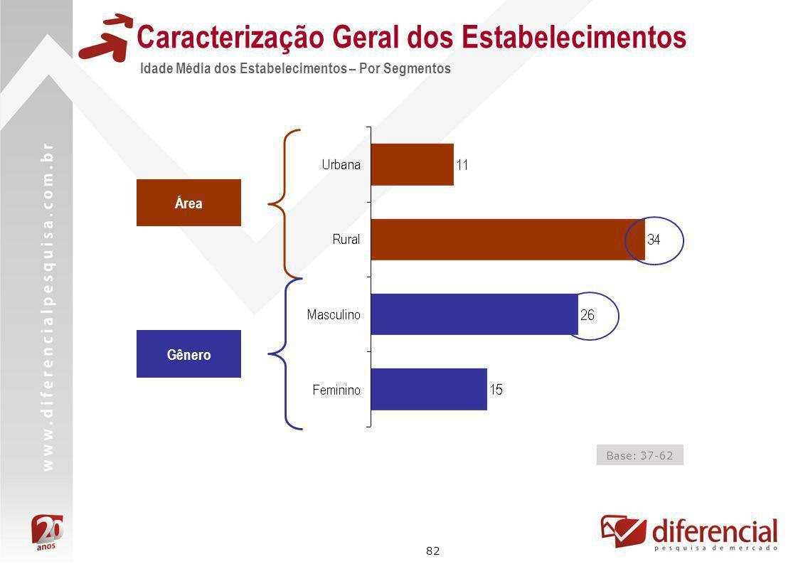 82 Área Gênero Base: 37-62 Caracterização Geral dos Estabelecimentos Idade Média dos Estabelecimentos – Por Segmentos