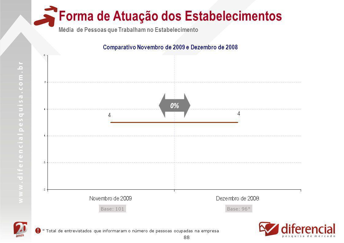 88 Forma de Atuação dos Estabelecimentos Média de Pessoas que Trabalham no Estabelecimento Comparativo Novembro de 2009 e Dezembro de 2008 Base: 96*Ba