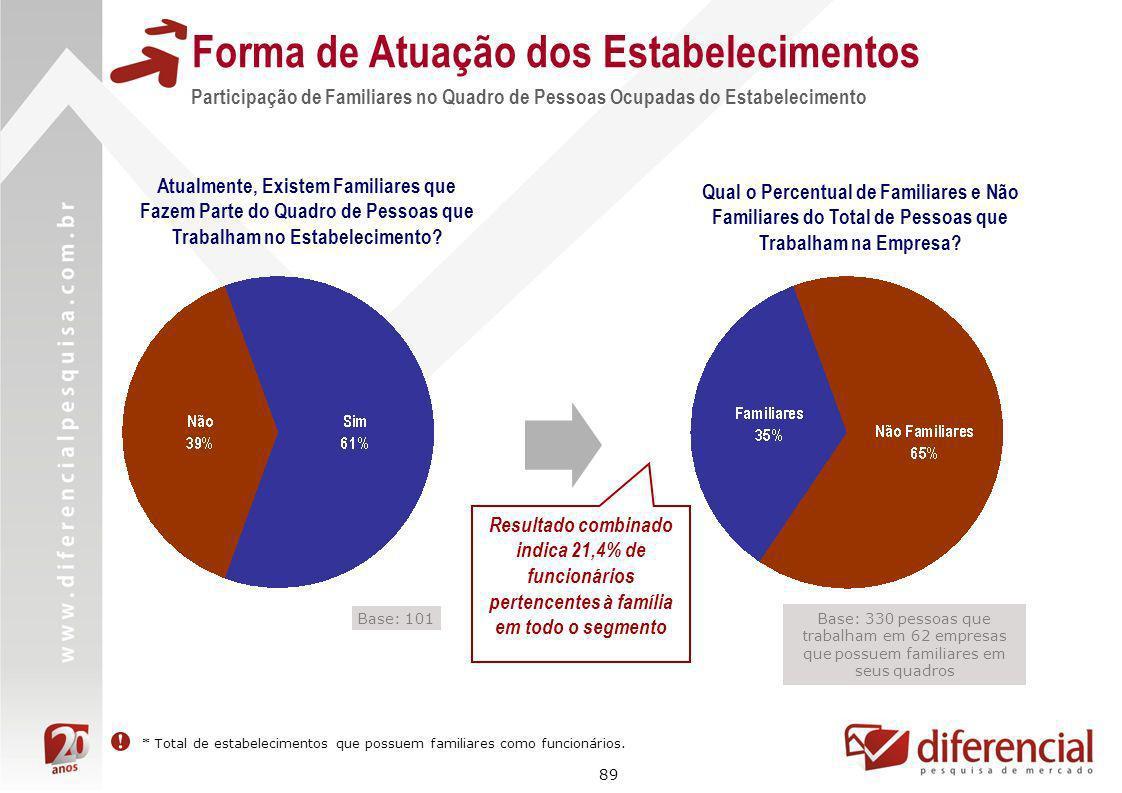 89 Forma de Atuação dos Estabelecimentos Base: 330 pessoas que trabalham em 62 empresas que possuem familiares em seus quadros Participação de Familia