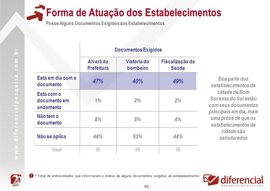 90 Forma de Atuação dos Estabelecimentos Posse Alguns Documentos Exigidos aos Estabelecimentos * Total de entrevistados que informaram o status de alg