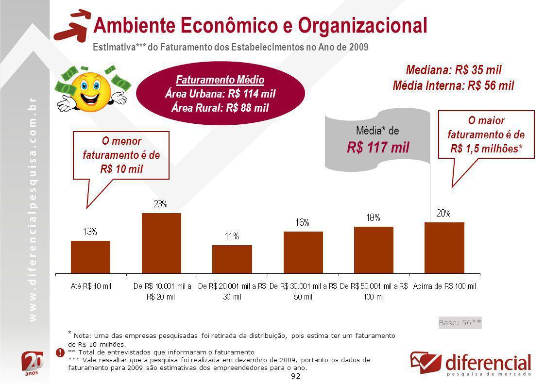 92 Estimativa*** do Faturamento dos Estabelecimentos no Ano de 2009 Ambiente Econômico e Organizacional Base: 56** * Nota: Uma das empresas pesquisada
