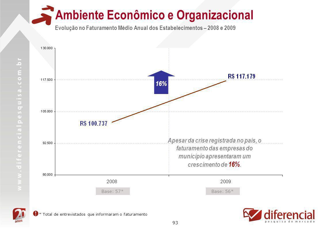 93 Evolução no Faturamento Médio Anual dos Estabelecimentos – 2008 e 2009 Ambiente Econômico e Organizacional Base: 57*Base: 56* 16% * Total de entrev