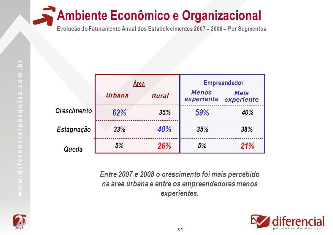 95 Evolução do Faturamento Anual dos Estabelecimentos 2007 – 2008 – Por Segmentos Ambiente Econômico e Organizacional Área 62% 33% Urbana Rural 35% 40