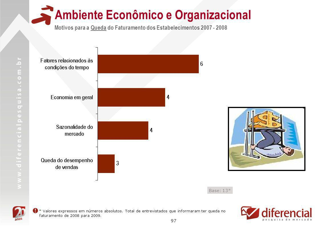 97 Motivos para a Queda do Faturamento dos Estabelecimentos 2007 - 2008 Ambiente Econômico e Organizacional * Valores expressos em números absolutos.