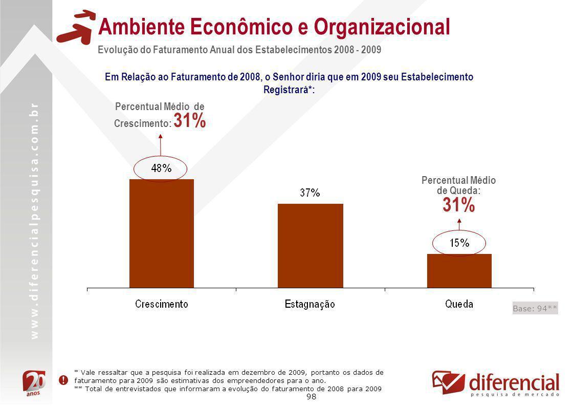98 Base: 94** Evolução do Faturamento Anual dos Estabelecimentos 2008 - 2009 Ambiente Econômico e Organizacional Em Relação ao Faturamento de 2008, o