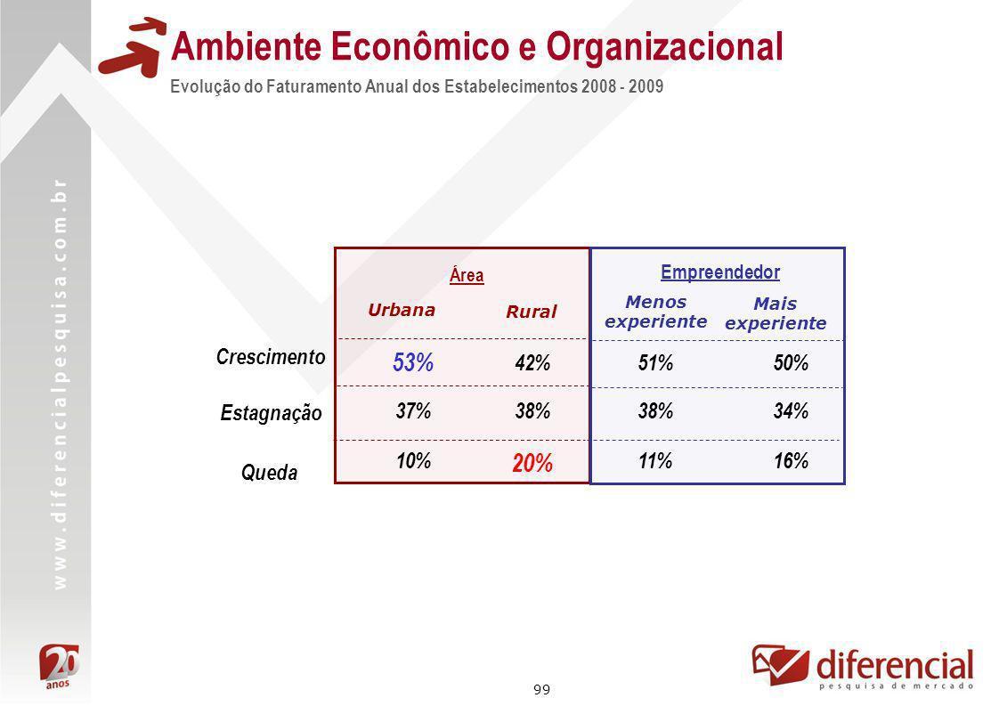 99 Evolução do Faturamento Anual dos Estabelecimentos 2008 - 2009 Ambiente Econômico e Organizacional Área 53% 37% Urbana Rural 42% 38% Empreendedor 5
