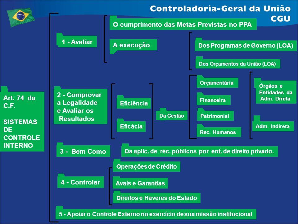 Art. 74 da C.F. SISTEMAS DE CONTROLE INTERNO 1 - Avaliar 2 - Comprovar a Legalidade e Avaliar os Resultados 4 - Controlar 5 - Apoiar o Controle Extern