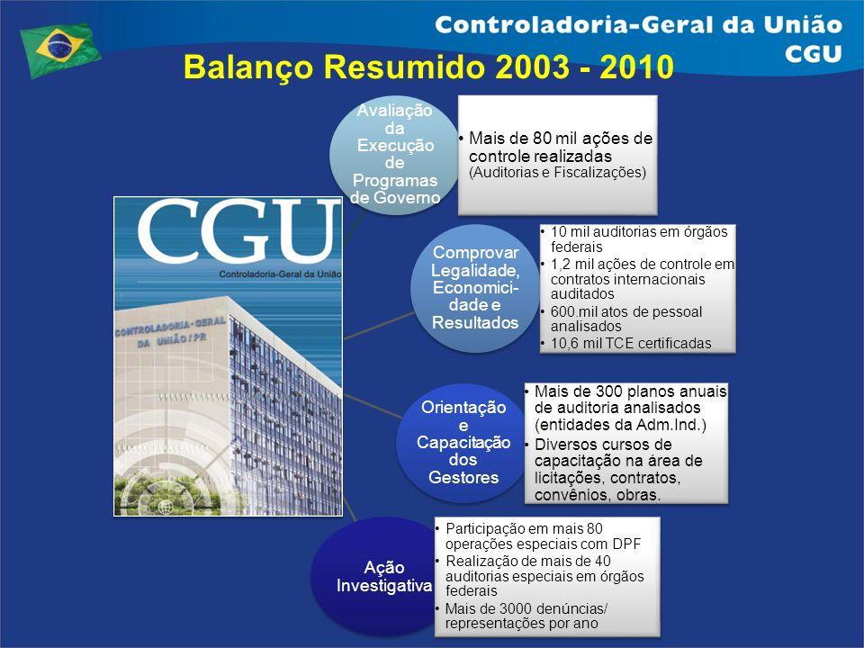 Balanço Resumido 2003 - 2010
