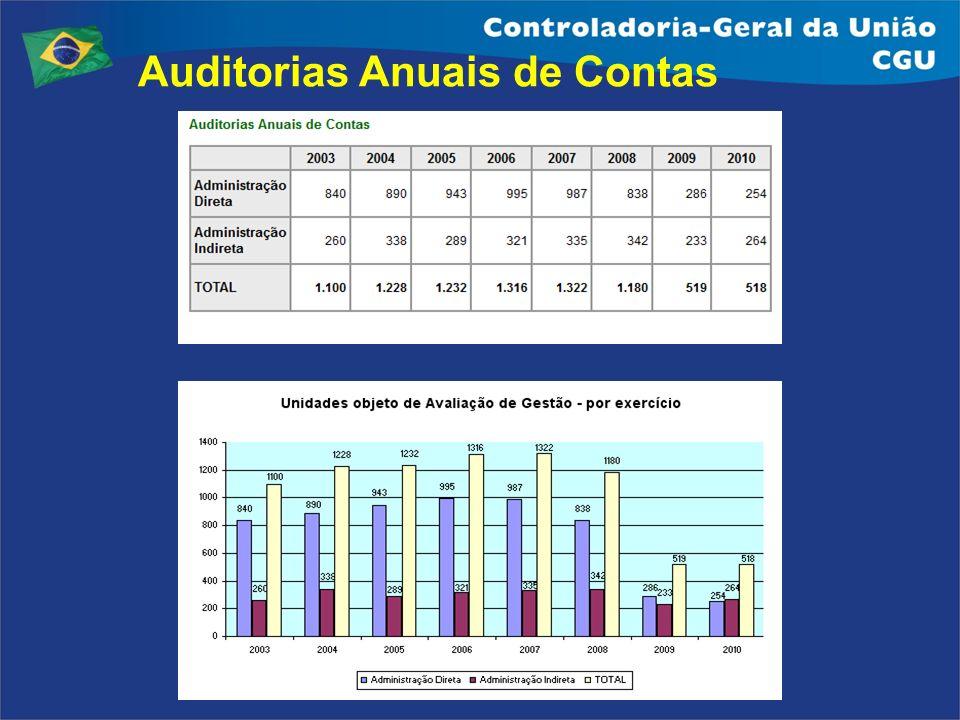 Auditorias Anuais de Contas