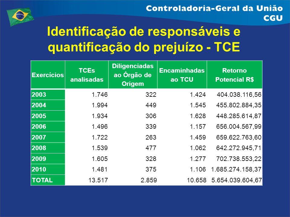 Identificação de responsáveis e quantificação do prejuízo - TCE (Tomada de Contas Especiais) Exercícios TCEs analisadas Diligenciadas ao Órgão de Orig